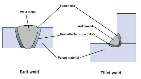 Joker reccomend Full penetration fillet welds