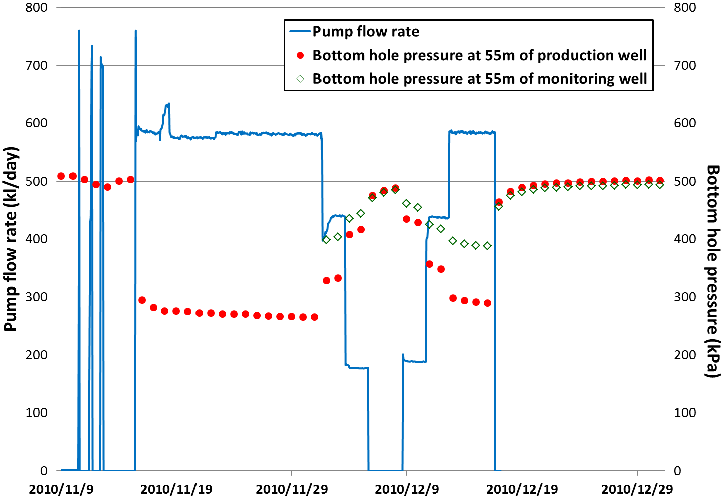 Bottom hole pressure