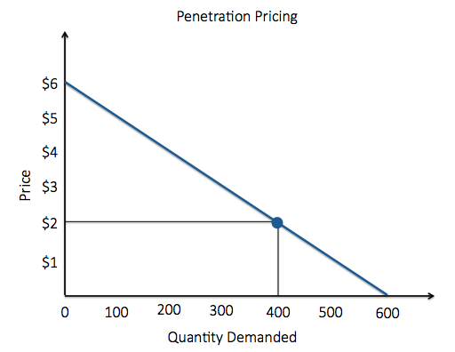 best of Strategy Penetration pricing