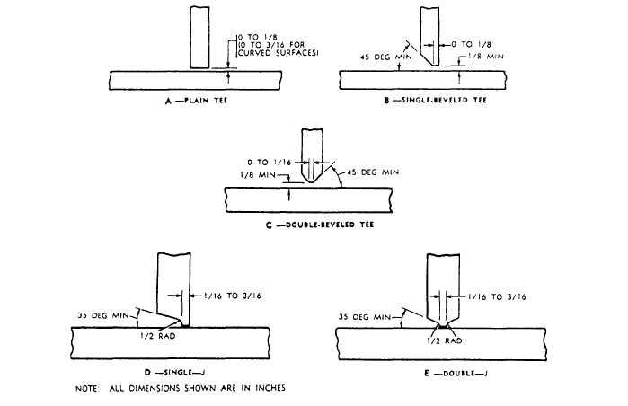Full penetration fillet welds