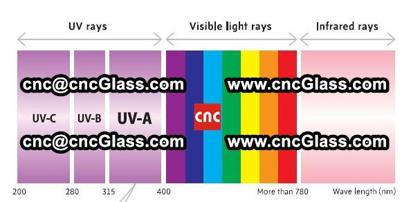 best of Glass Ultraviolet rays penetrate