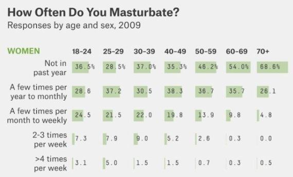 How often does the average woman masturbate