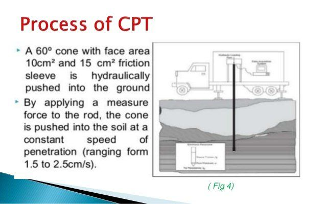Cone penetration tests