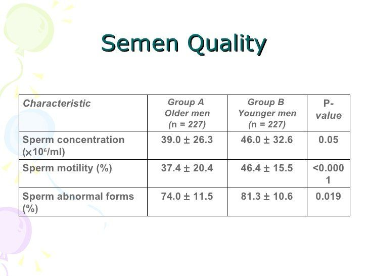ZB reccomend Sperm abnormalities in older men